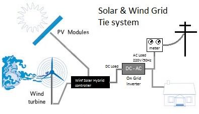 Prie tinklų jungiama vėjo ir saulės elektrinė