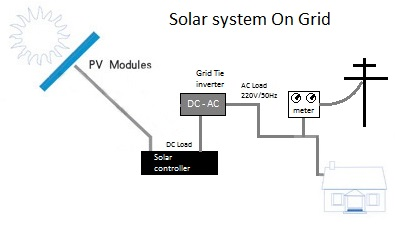 Prie tinklų jungiama saulės elektrinė