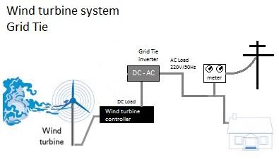 Vėjo jėgainė sujungta su pastato elektros tinklu