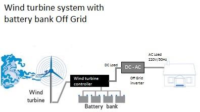 Vėjo jėgainė su akumuliatoriais